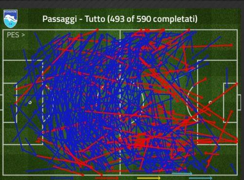 Il grafico che mostra i passaggi del Pescara