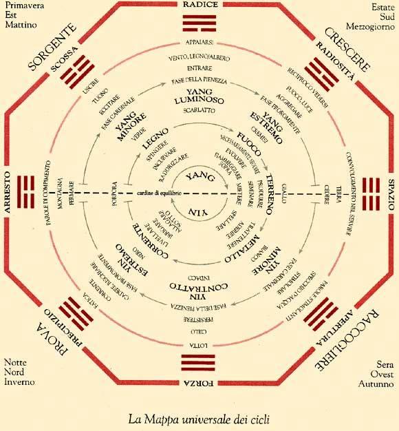 NaturalMente - Pratiche Taoiste