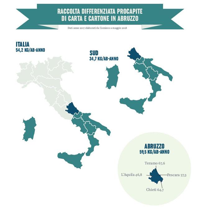 raccolta differenziata carta cartone Abruzzo