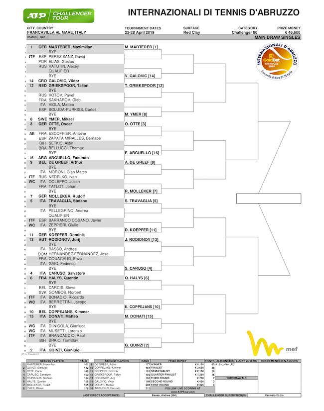 tabellone internazionali tennis d'Abruzzo 2019