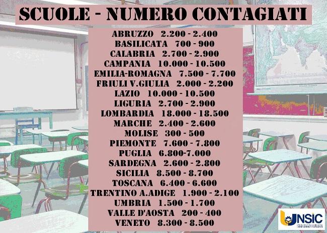 Tabella scuola_Unsic