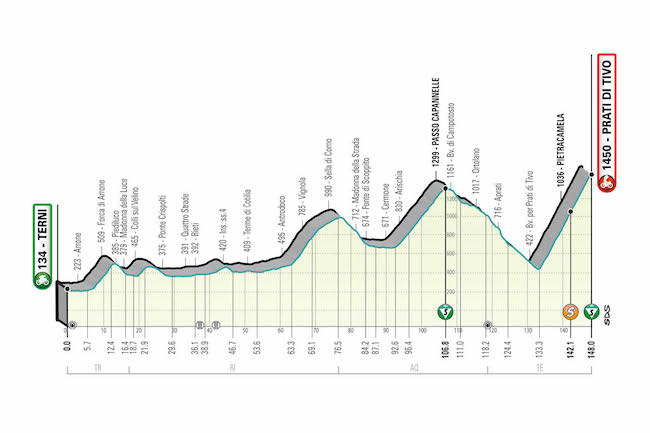 prati di tivo Tirreno - Adriatica