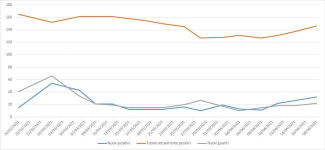 grafico andamento contagi giulianova 12-18 aprile 2021