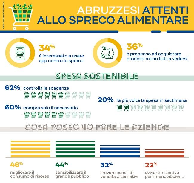 Abruzzo_Spreco alimentare
