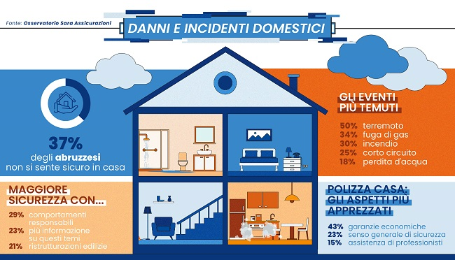 Abruzzo_Danni e incidenti domestici