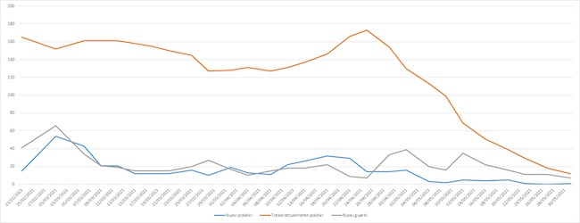 grafico dati corona giulianova