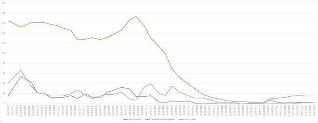 grafico covid giulianova 19 luglio 2021